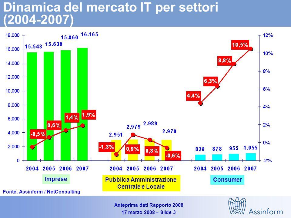 Dinamica del mercato IT per settori (2004-2007)