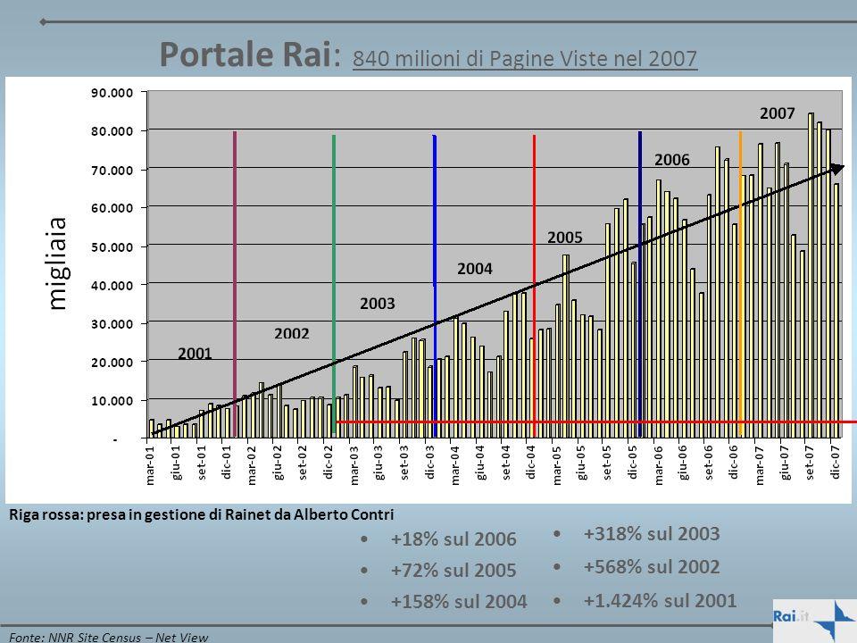Portale Rai: 840 milioni di Pagine Viste nel 2007