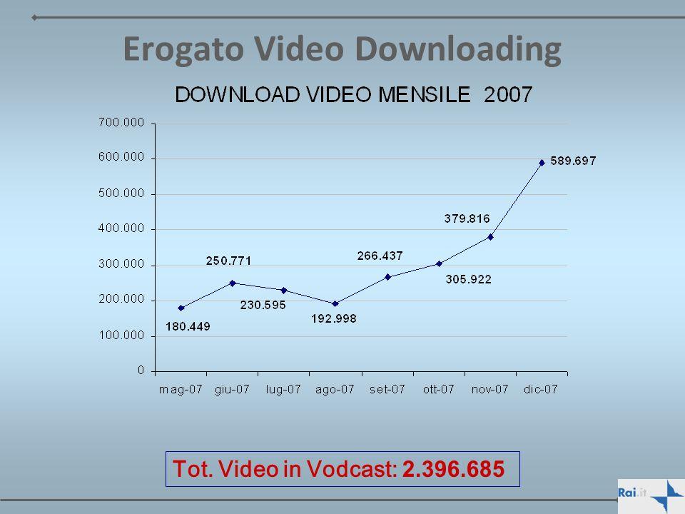 Erogato Video Downloading