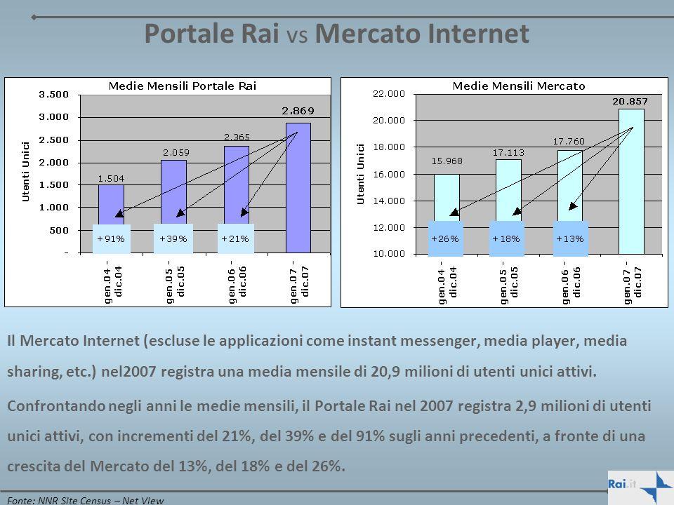 Portale Rai vs Mercato Internet