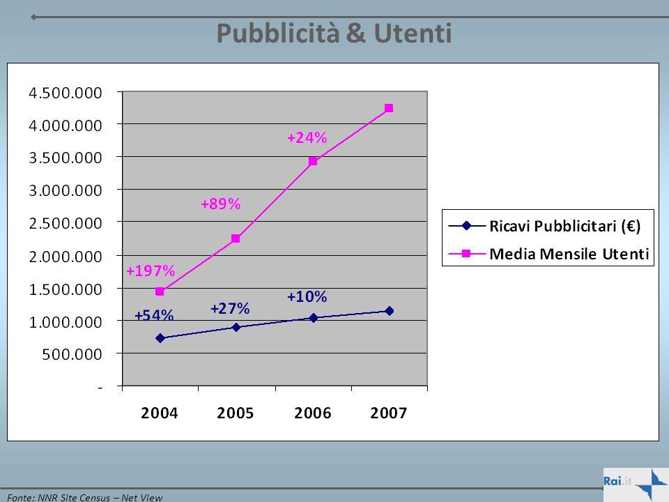 Pubblicità & Utenti Il Fonte: NNR Site Census – Net View