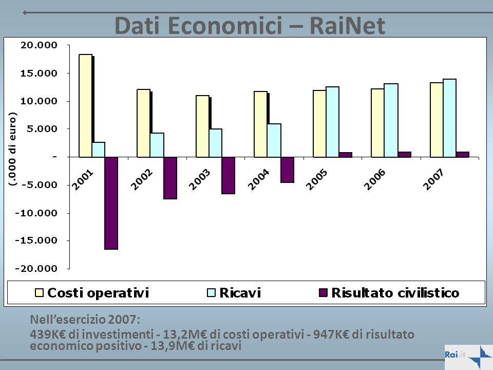 Dati Economici – RaiNet