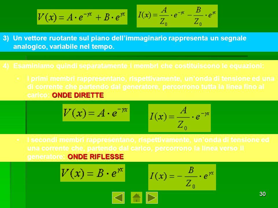 3) Un vettore ruotante sul piano dell'immaginario rappresenta un segnale analogico, variabile nel tempo.