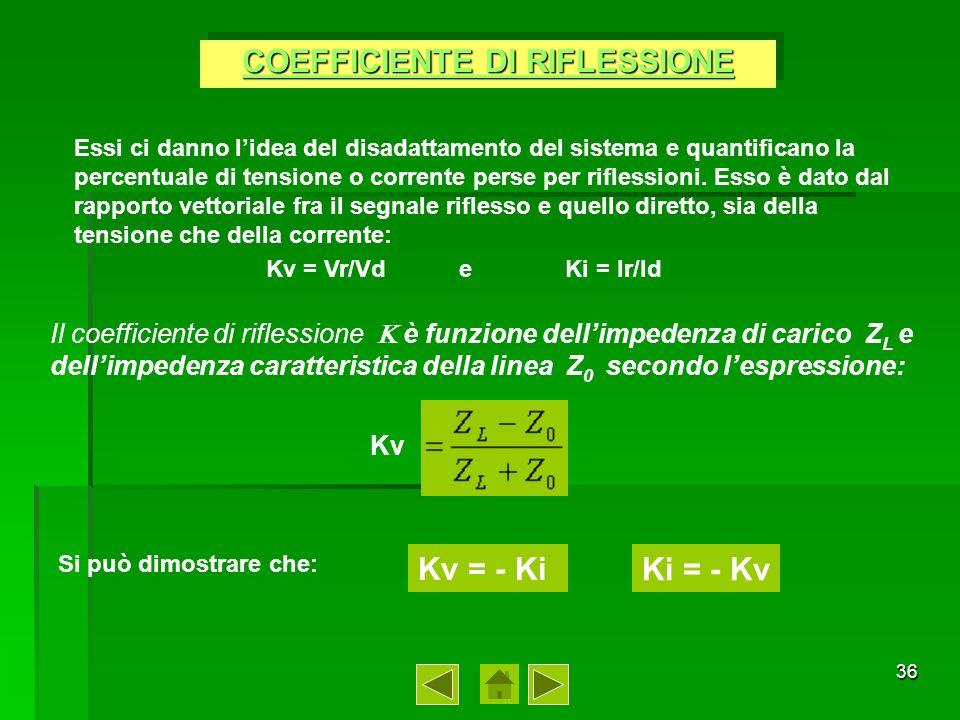 COEFFICIENTE DI RIFLESSIONE