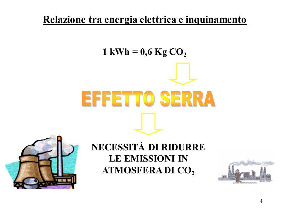 Relazione tra energia elettrica e inquinamento