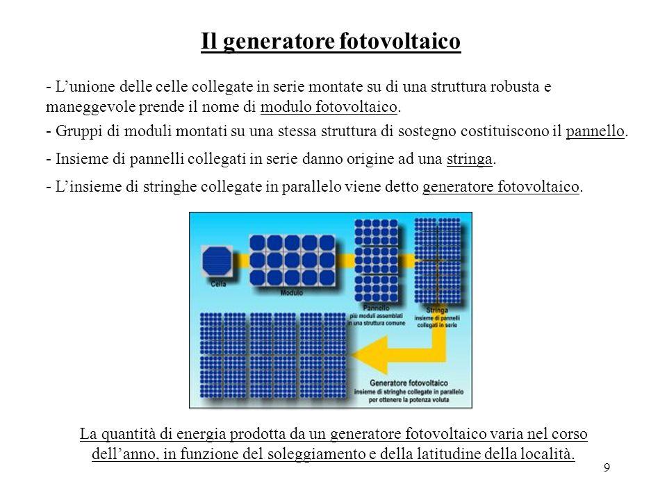 Il generatore fotovoltaico