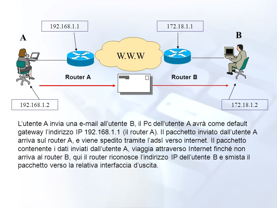 192.168.1.1 172.18.1.1. B. A. W.W.W. Router A. Router B. 192.168.1.2. 172.18.1.2.