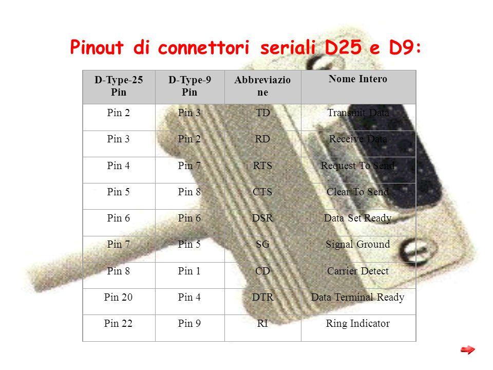 Pinout di connettori seriali D25 e D9: