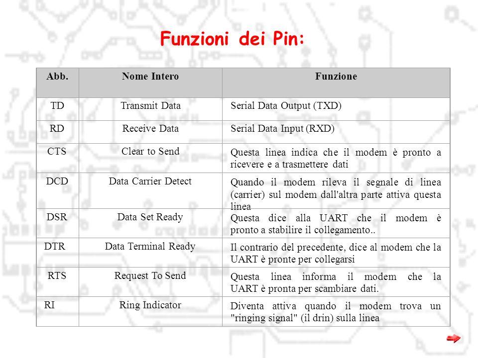 Funzioni dei Pin: Abb. Nome Intero Funzione TD Transmit Data