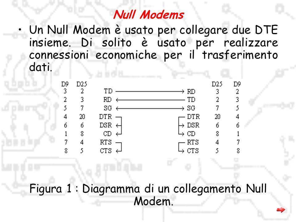 Figura 1 : Diagramma di un collegamento Null Modem.