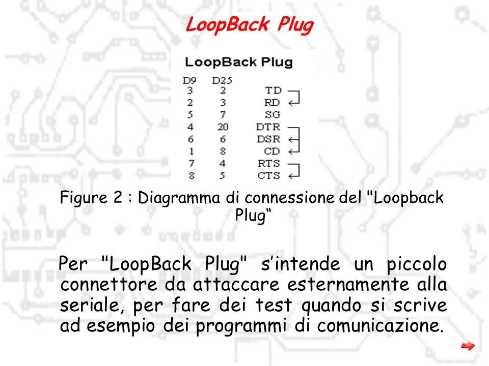 Figure 2 : Diagramma di connessione del Loopback Plug