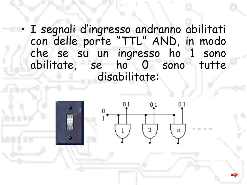 I segnali d'ingresso andranno abilitati con delle porte TTL AND, in modo che se su un ingresso ho 1 sono abilitate, se ho 0 sono tutte disabilitate: