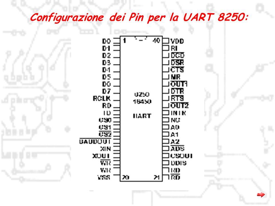 Configurazione dei Pin per la UART 8250:
