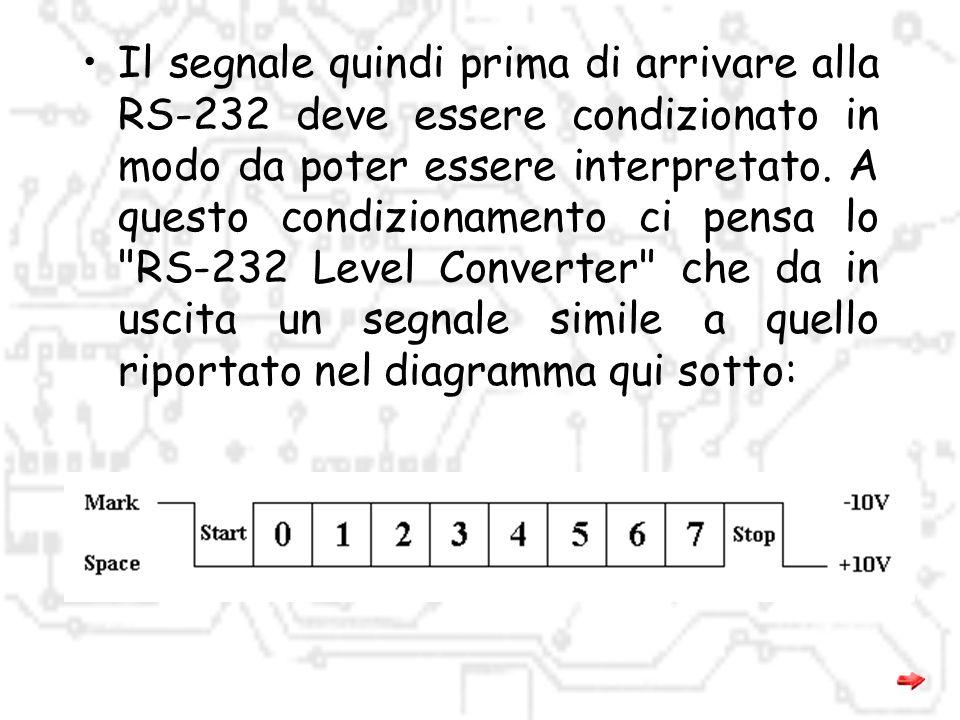Il segnale quindi prima di arrivare alla RS-232 deve essere condizionato in modo da poter essere interpretato.