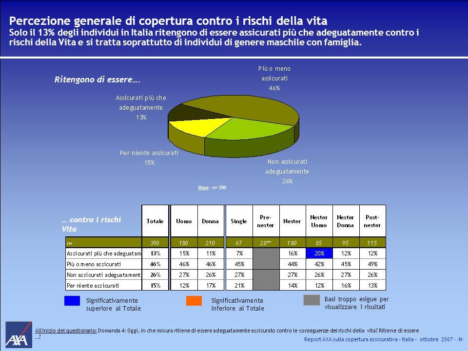 Percezione generale di copertura contro i rischi della vita Solo il 13% degli individui in Italia ritengono di essere assicurati più che adeguatamente contro i rischi della Vita e si tratta soprattutto di individui di genere maschile con famiglia.