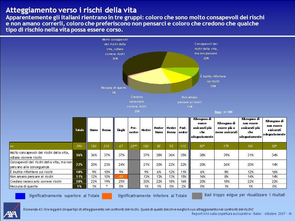 Atteggiamento verso i rischi della vita Apparentemente gli italiani rientrano in tre gruppi: coloro che sono molto consapevoli dei rischi e non amano correrli, coloro che preferiscono non pensarci e coloro che credono che qualche tipo di rischio nella vita possa essere corso.