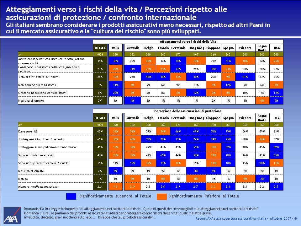 Atteggiamenti verso i rischi della vita / Percezioni rispetto alle assicurazioni di protezione / confronto internazionale Gli italiani sembrano considerare i prodotti assicurativi meno necessari, rispetto ad altri Paesi in cui il mercato assicurativo e la cultura del rischio sono più sviluppati.