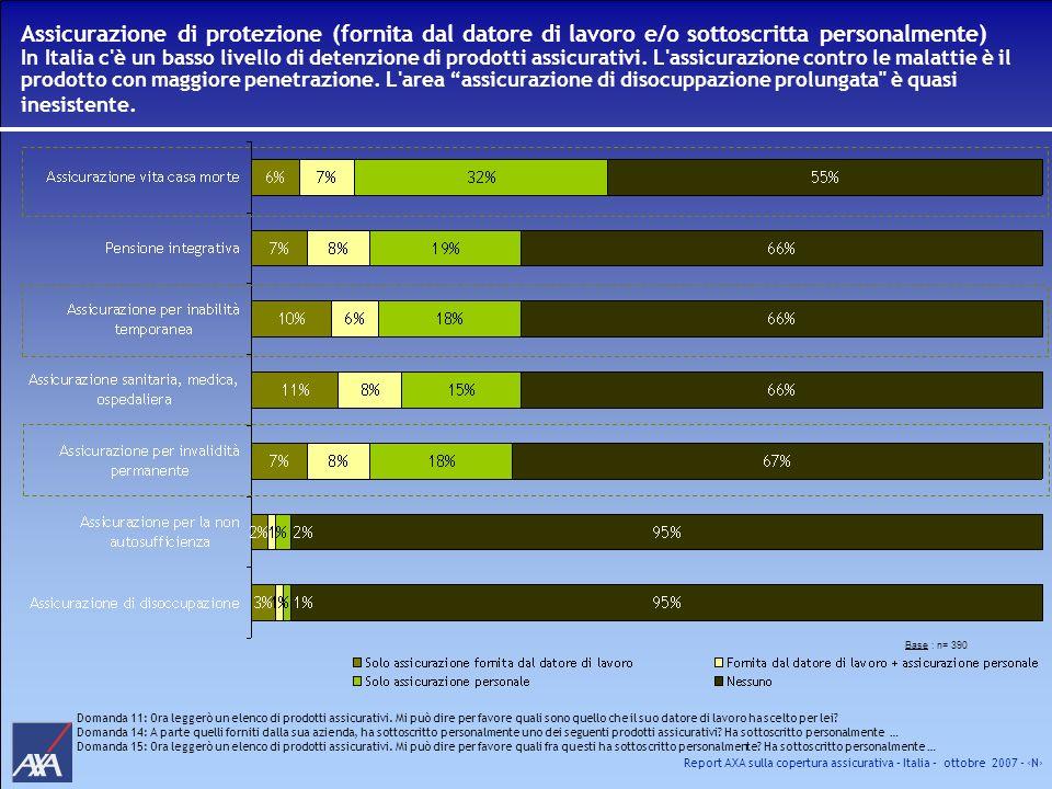 Assicurazione di protezione (fornita dal datore di lavoro e/o sottoscritta personalmente) In Italia c è un basso livello di detenzione di prodotti assicurativi. L assicurazione contro le malattie è il prodotto con maggiore penetrazione. L area assicurazione di disocuppazione prolungata è quasi inesistente.