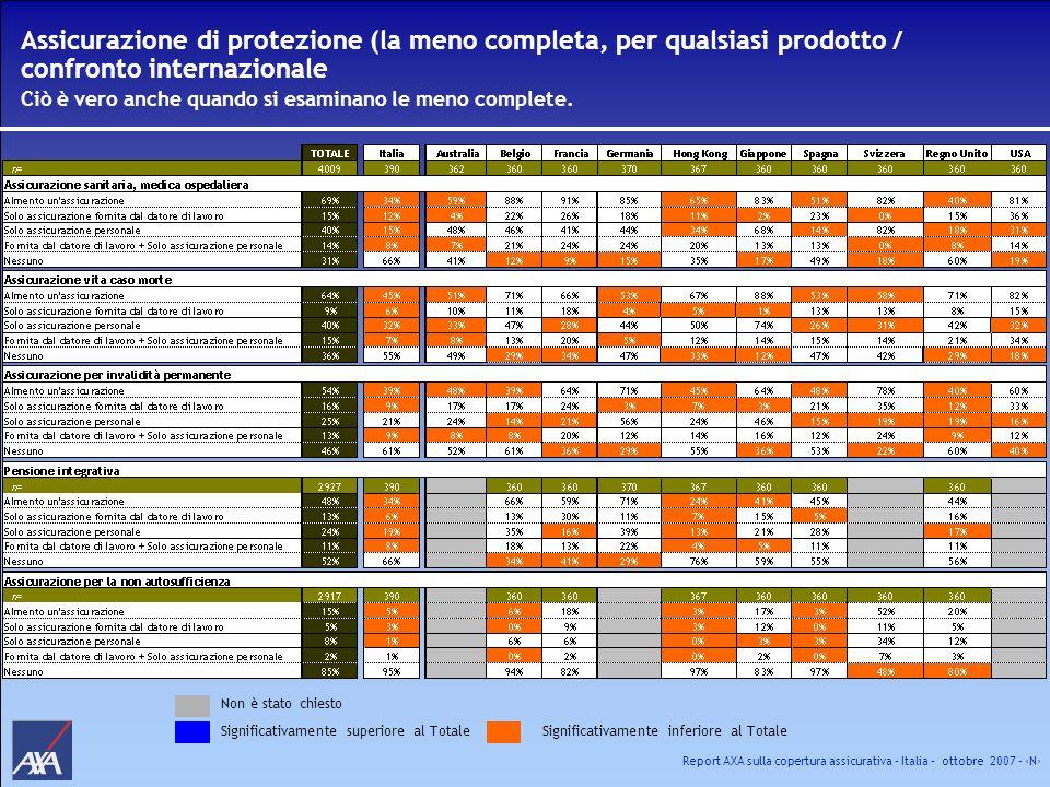 Assicurazione di protezione (la meno completa, per qualsiasi prodotto / confronto internazionale Ciò è vero anche quando si esaminano le meno complete.