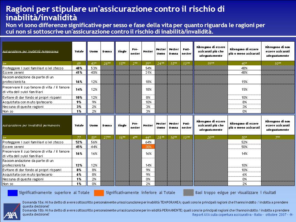 Ragioni per stipulare un assicurazione contro il rischio di inabilità/invalidità Non vi sono differenze significative per sesso e fase della vita per quanto riguarda le ragioni per cui non si sottoscrive un assicurazione contro il rischio di inabilità/invalidità.