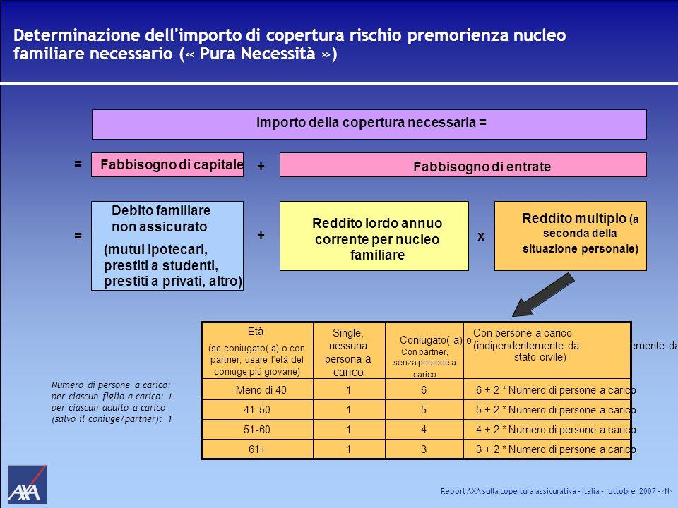 Determinazione dell importo di copertura rischio premorienza nucleo familiare necessario (« Pura Necessità »)