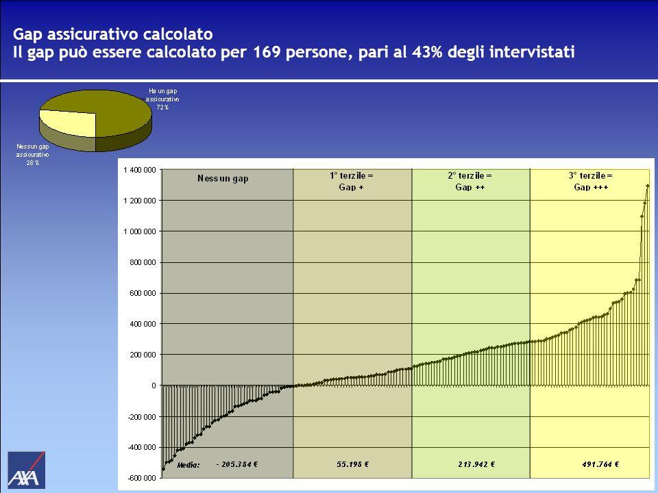 Gap assicurativo calcolato Il gap può essere calcolato per 169 persone, pari al 43% degli intervistati