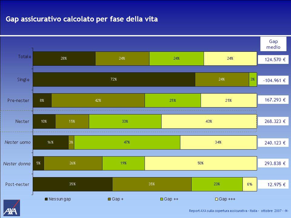 Gap assicurativo calcolato per fase della vita