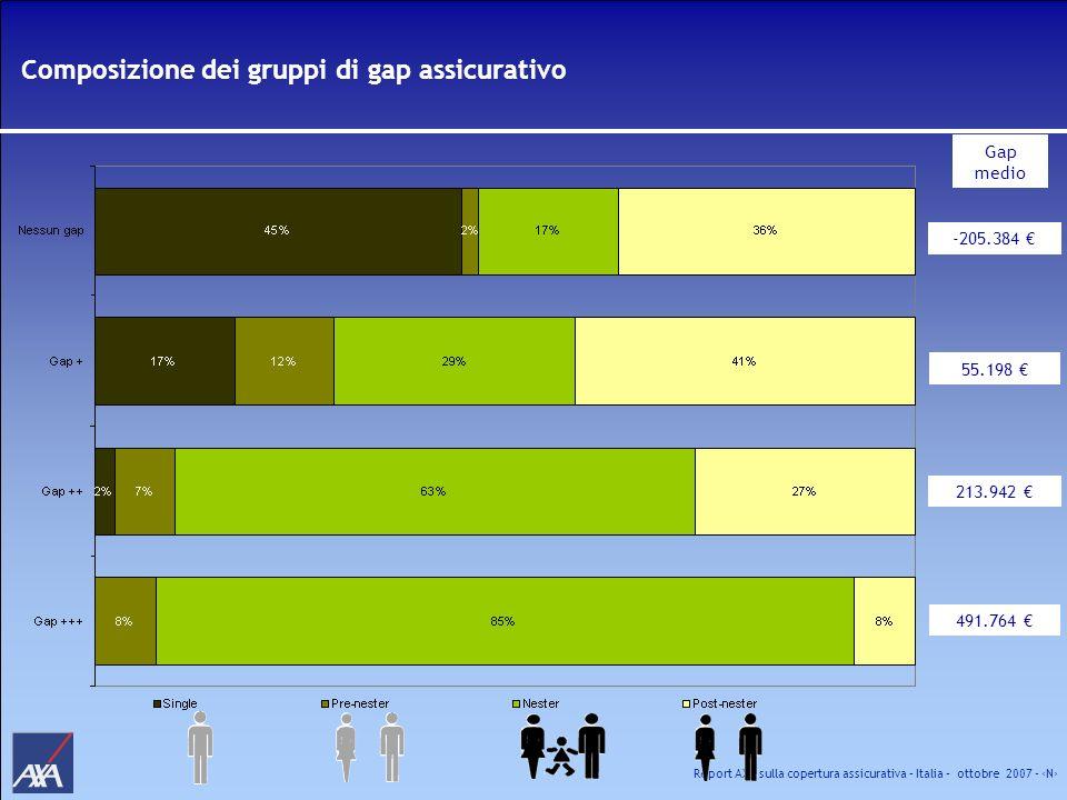 Composizione dei gruppi di gap assicurativo