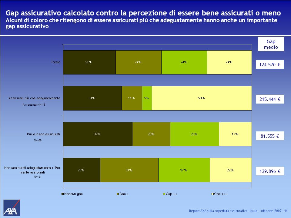 Gap assicurativo calcolato contro la percezione di essere bene assicurati o meno Alcuni di coloro che ritengono di essere assicurati più che adeguatamente hanno anche un importante gap assicurativo