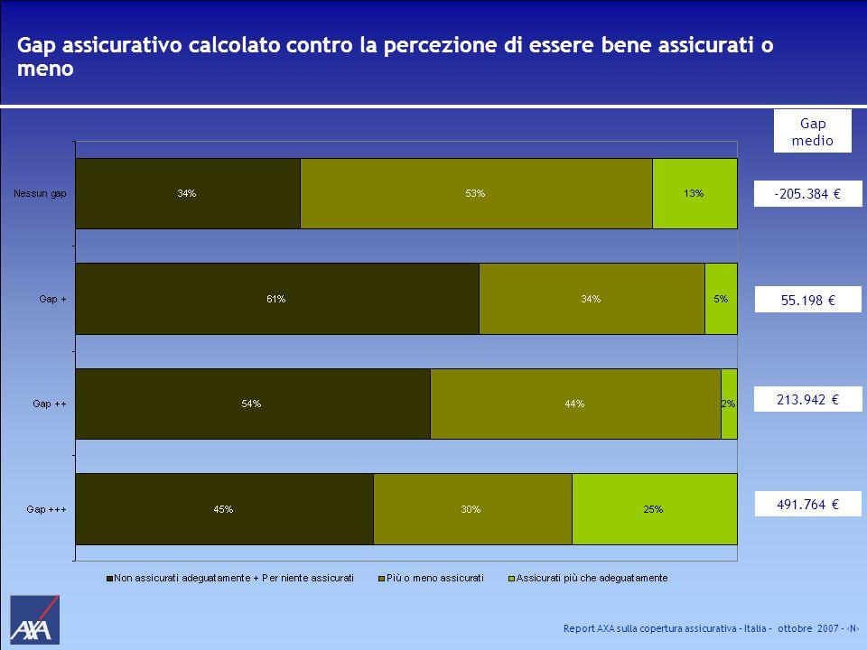 Gap assicurativo calcolato contro la percezione di essere bene assicurati o meno