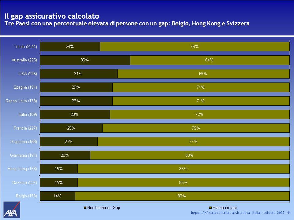Il gap assicurativo calcolato Tre Paesi con una percentuale elevata di persone con un gap: Belgio, Hong Kong e Svizzera