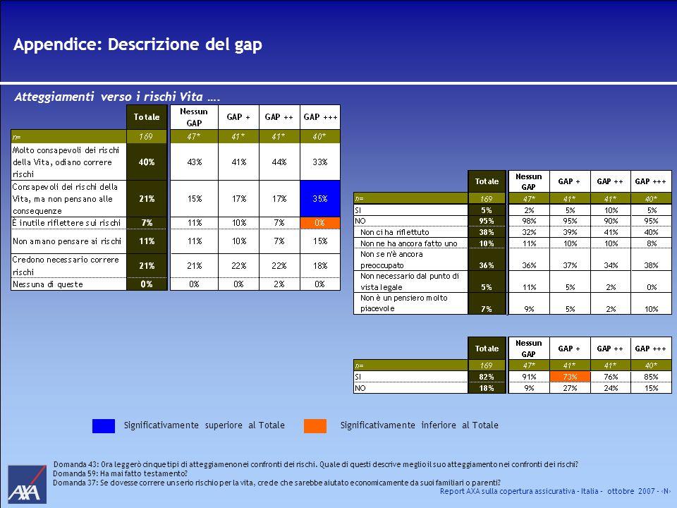 Appendice: Descrizione del gap