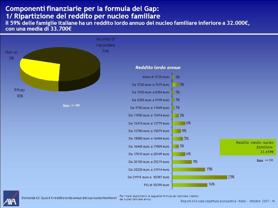 Componenti finanziarie per la formula del Gap: 1/ Ripartizione del reddito per nucleo familiare Il 59% delle famiglie italiane ha un reddito lordo annuo del nucleo familiare inferiore a 32.000€, con una media di 33.700€
