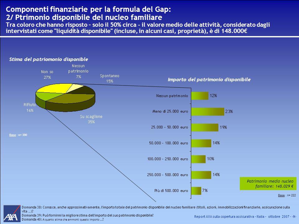 Componenti finanziarie per la formula del Gap: 2/ Ptrimonio disponibile del nucleo familiare Tra coloro che hanno risposto – solo il 50% circa - il valore medio delle attività, considerato dagli intervistati come liquidità disponibile (incluse, in alcuni casi, proprietà), è di 148.000€
