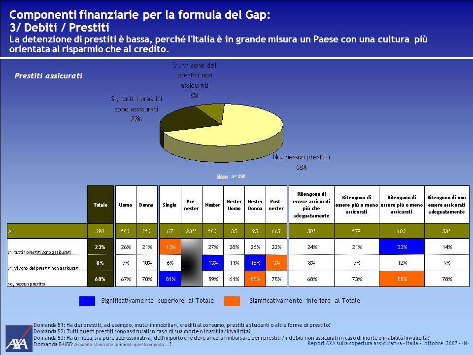 Componenti finanziarie per la formula del Gap: 3/ Debiti / Prestiti La detenzione di prestiti è bassa, perché l Italia è in grande misura un Paese con una cultura più orientata al risparmio che al credito.