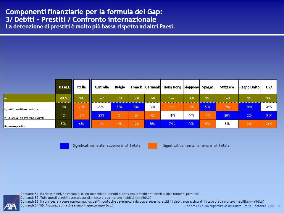 Componenti finanziarie per la formula del Gap: 3/ Debiti - Prestiti / Confronto internazionale La detenzione di prestiti è molto più bassa rispetto ad altri Paesi.