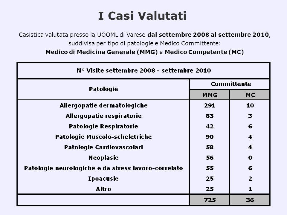 I Casi ValutatiCasistica valutata presso la UOOML di Varese dal settembre 2008 al settembre 2010,