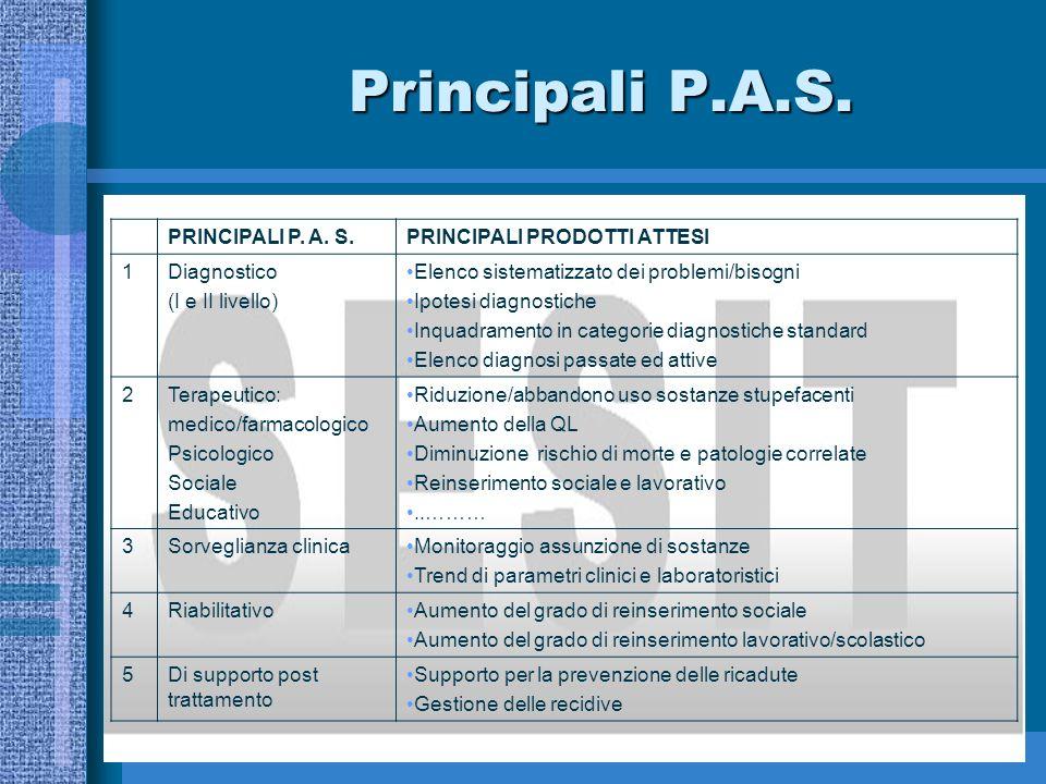 Principali P.A.S. PRINCIPALI P. A. S. PRINCIPALI PRODOTTI ATTESI 1