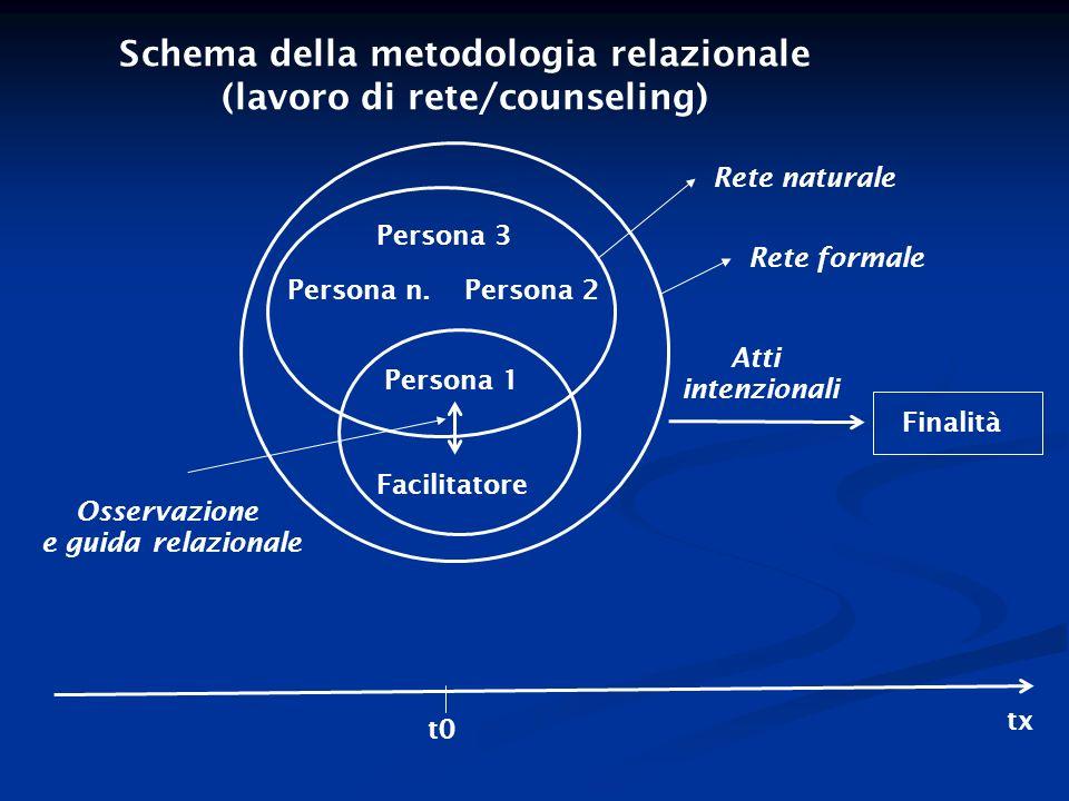 Schema della metodologia relazionale (lavoro di rete/counseling)