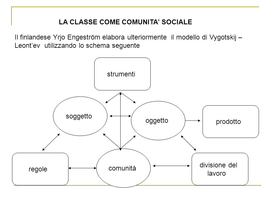 LA CLASSE COME COMUNITA' SOCIALE