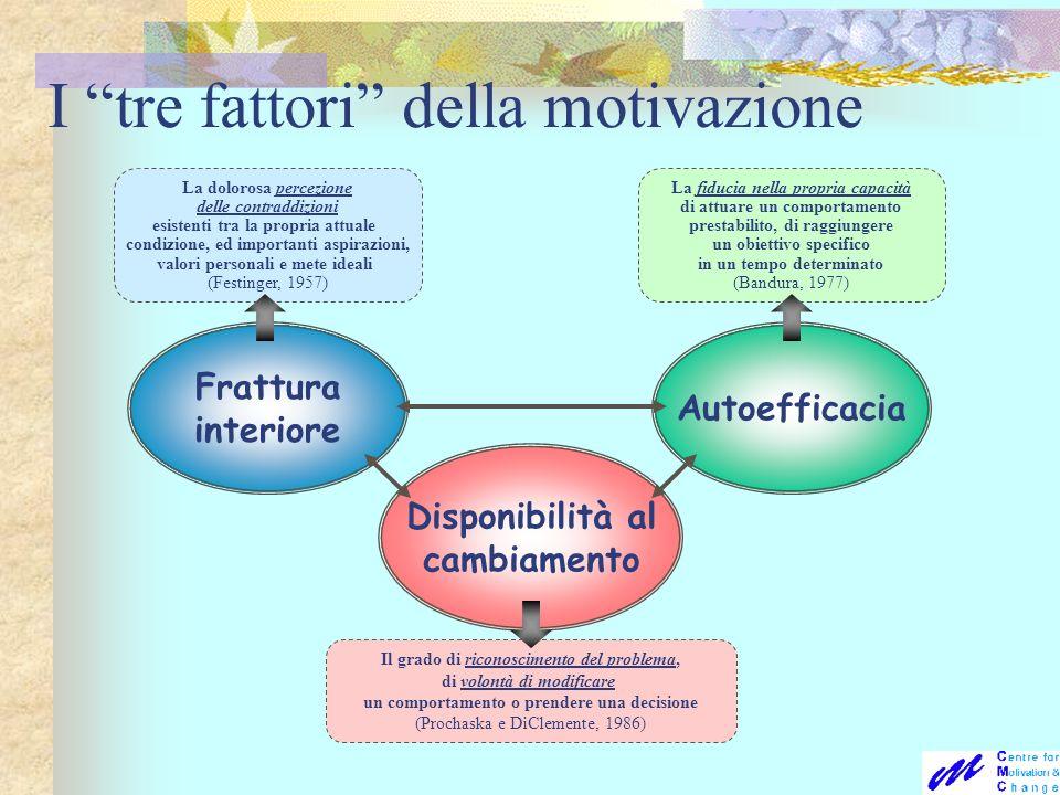 I tre fattori della motivazione