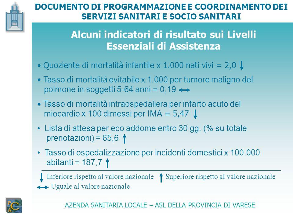 Alcuni indicatori di risultato sui Livelli Essenziali di Assistenza