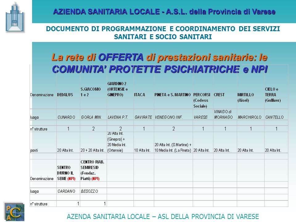 AZIENDA SANITARIA LOCALE - A.S.L. della Provincia di Varese