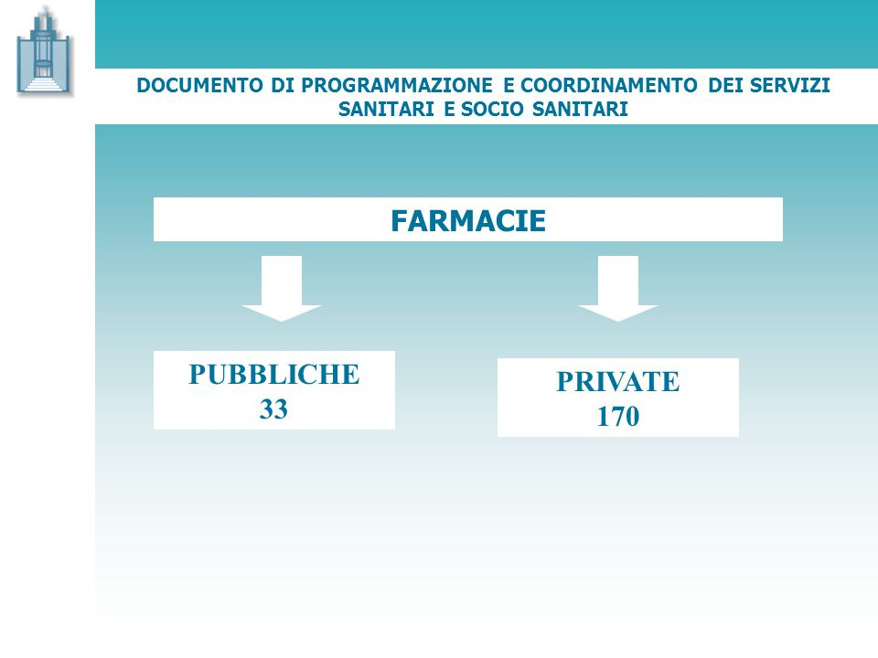 FARMACIE PUBBLICHE 33 PRIVATE 170