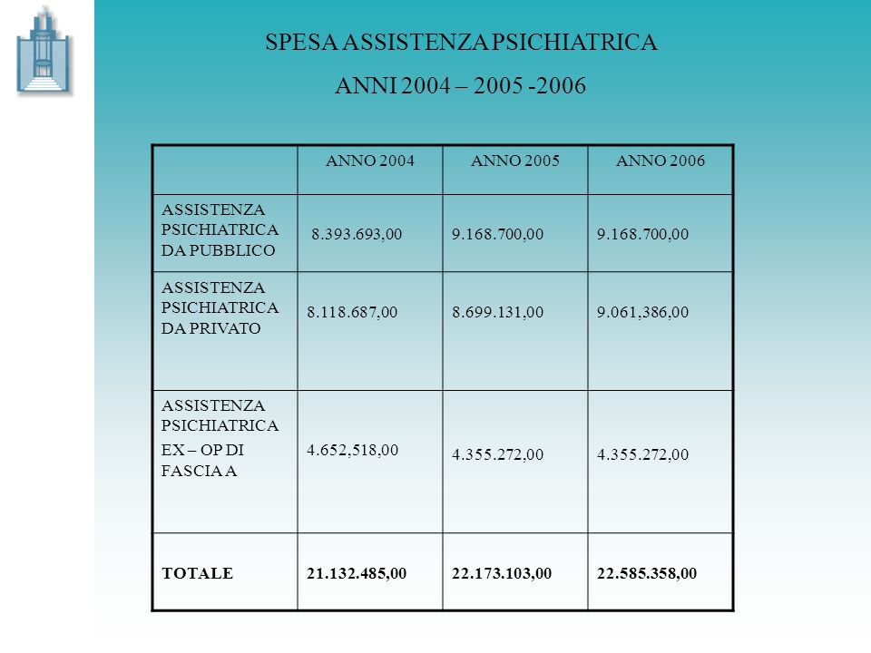 SPESA ASSISTENZA PSICHIATRICA