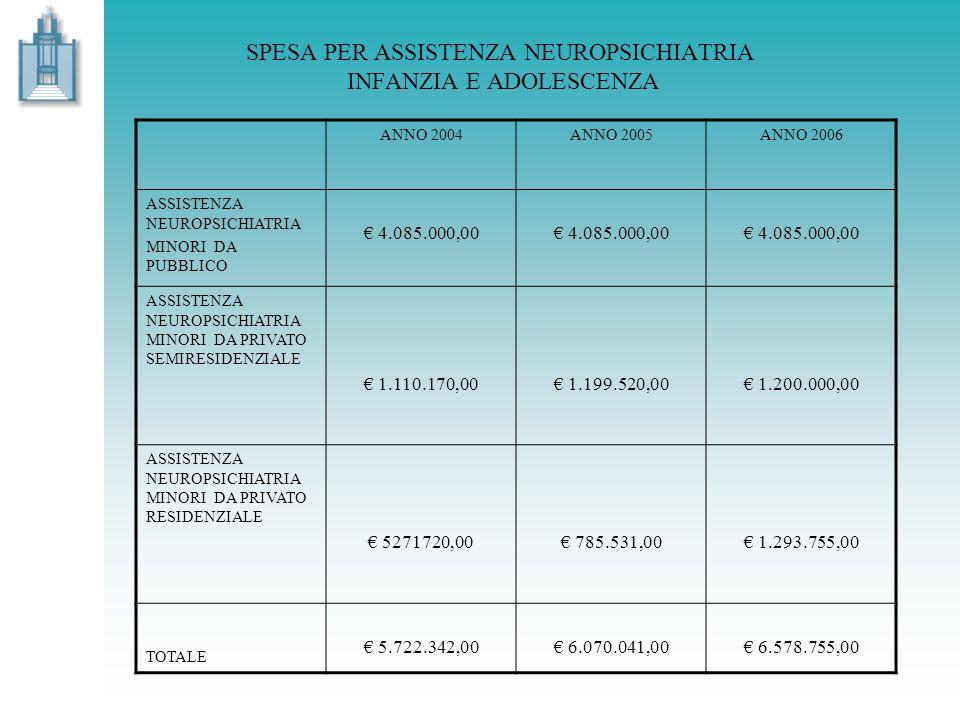 SPESA PER ASSISTENZA NEUROPSICHIATRIA INFANZIA E ADOLESCENZA