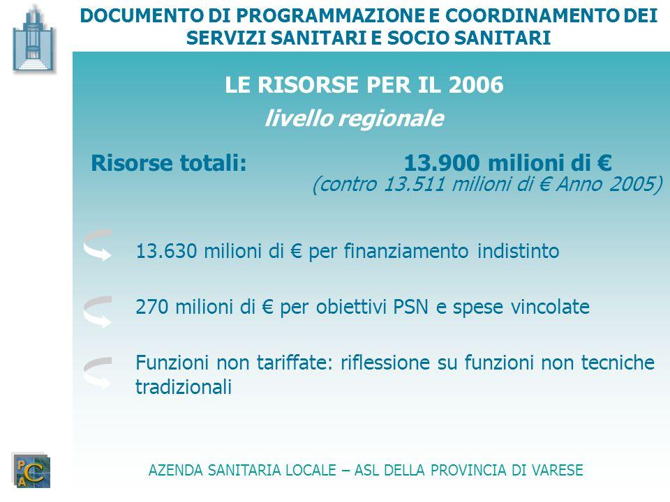 Risorse totali: 13.900 milioni di €