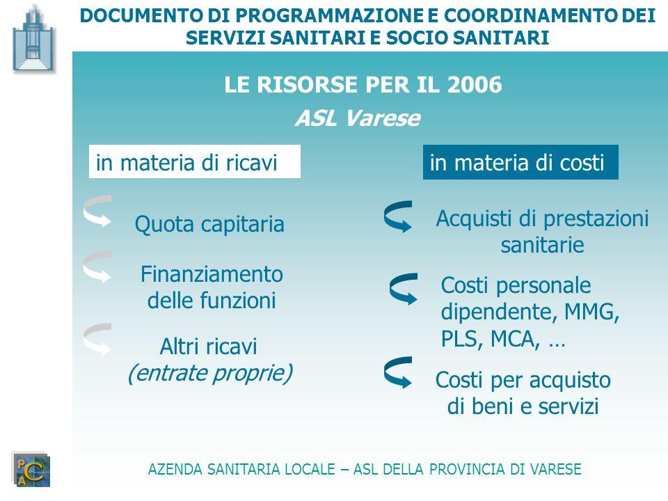 LE RISORSE PER IL 2006 ASL Varese