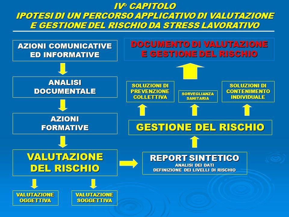 GESTIONE DEL RISCHIO VALUTAZIONE DEL RISCHIO