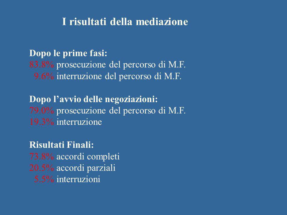 I risultati della mediazione